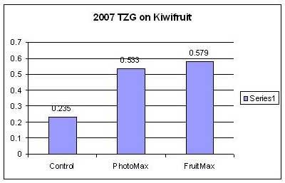 /images/0000/0029/07_Kiwifruit_results.JPG